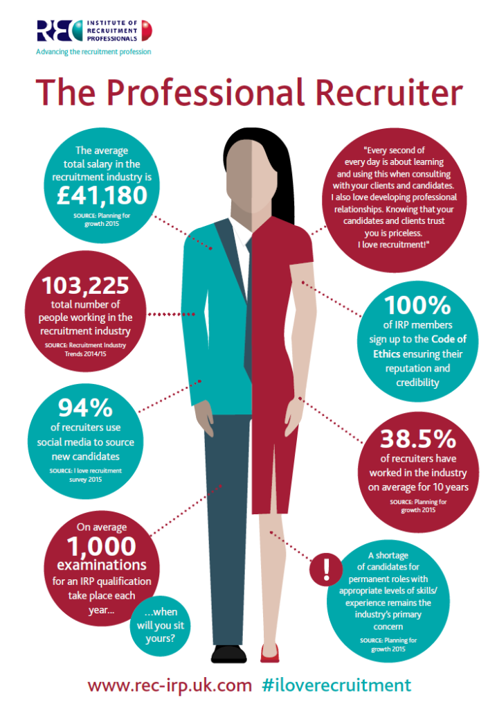 Professional Recruiter infographic