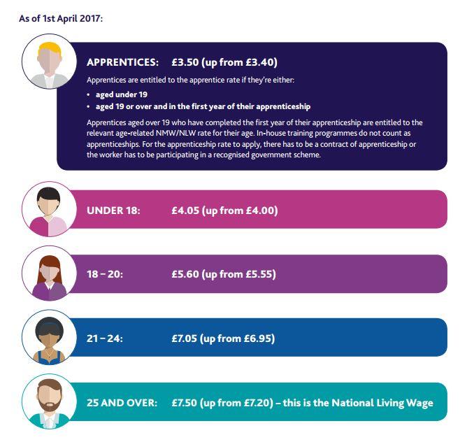 minimum wage 2017